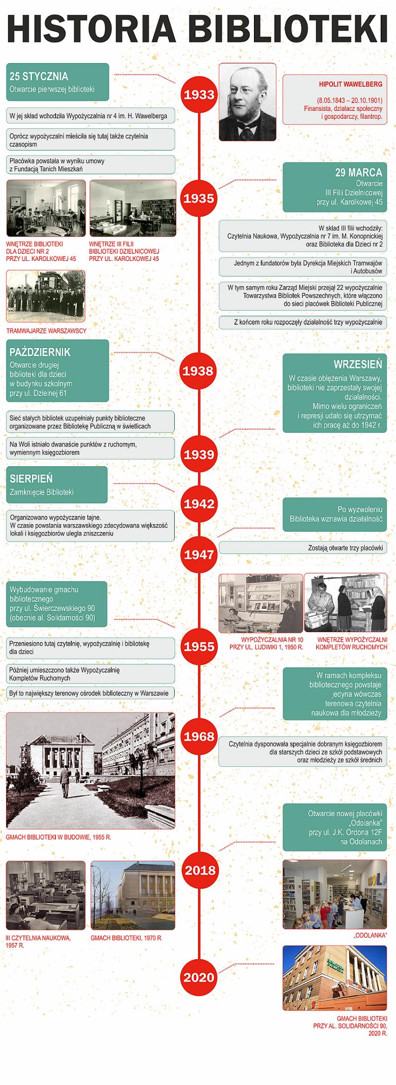 infografika: historia Biblioteki