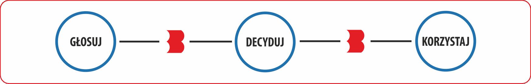 Grafika przedstawia biały prostokąt z czerwoną obramówką. W środku znajdują się trzy niałe kłóka z niebieską obramówką. Połączone sa czarną poziomą linnią. Na linni pomiędzy kółkami znajduje się czerwone B - ikona z logotupu biblioteki. Pierwsze koło zawiera w środku czarny napis GŁOSUJ. Drugie koło napis DECYDUJ a trzecie koło napis KORZYSTAJ